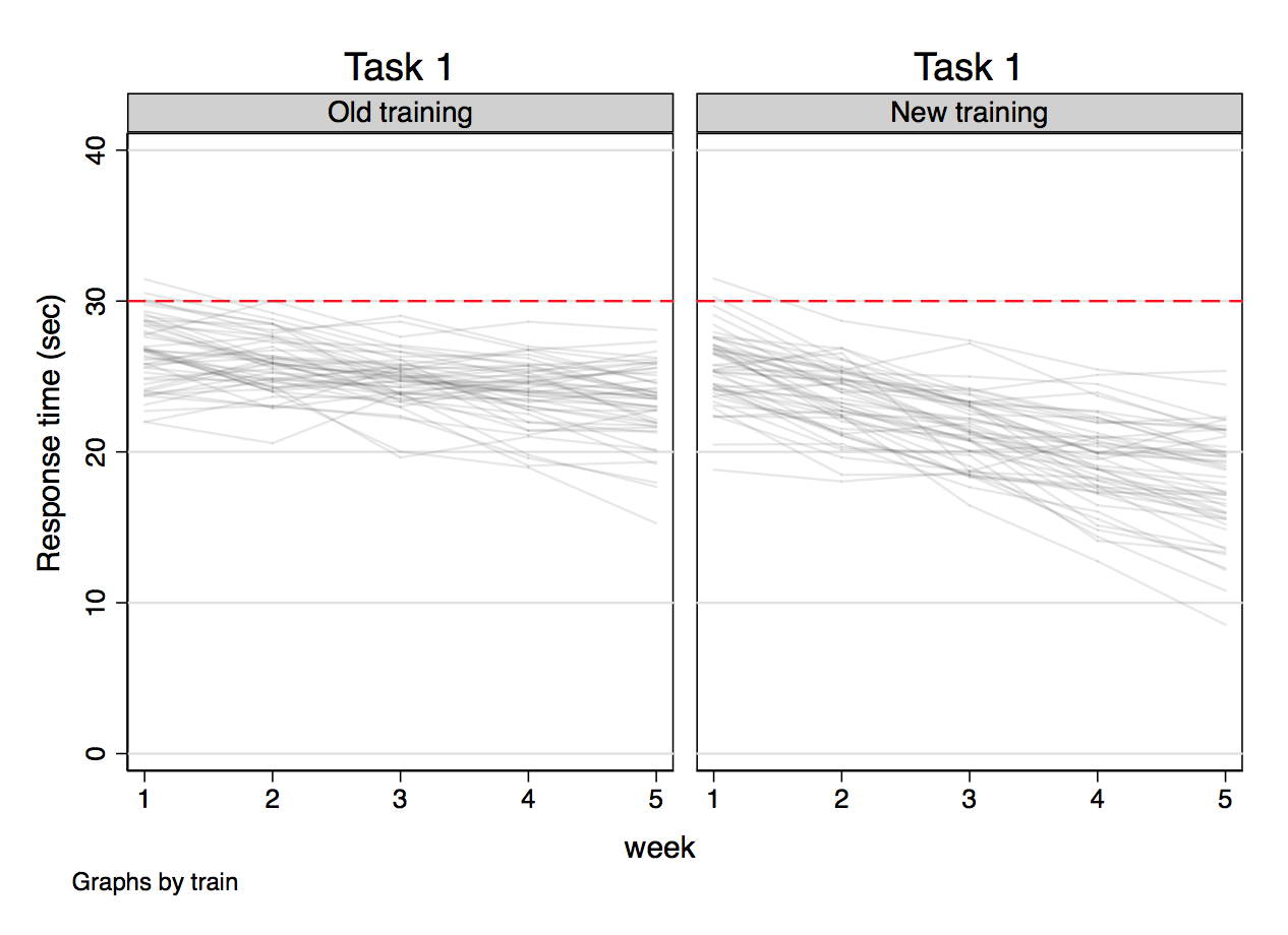 [Image: Outcome versus week for task 1]