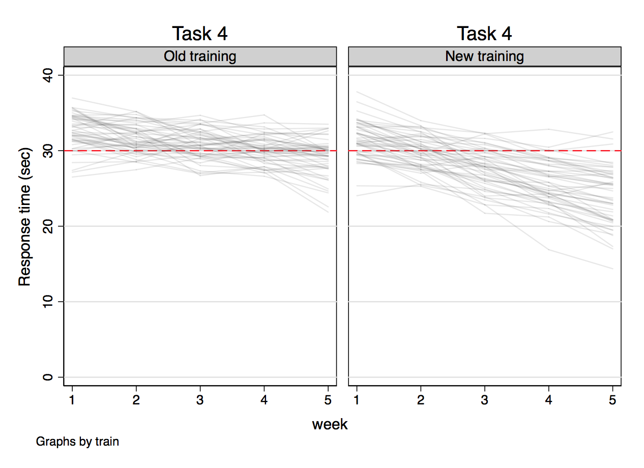 [Image: Outcome versus week for task 4]